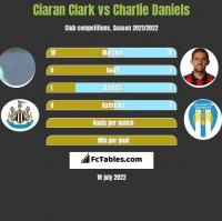 Ciaran Clark vs Charlie Daniels h2h player stats