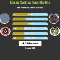 Ciaran Clark vs Cuco Martina h2h player stats