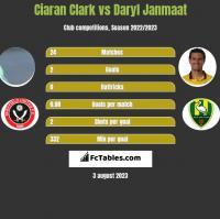 Ciaran Clark vs Daryl Janmaat h2h player stats