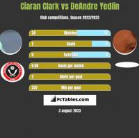 Ciaran Clark vs DeAndre Yedlin h2h player stats