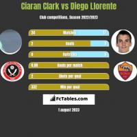 Ciaran Clark vs Diego Llorente h2h player stats