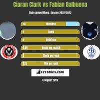 Ciaran Clark vs Fabian Balbuena h2h player stats