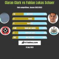 Ciaran Clark vs Fabian Lukas Schaer h2h player stats