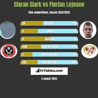 Ciaran Clark vs Florian Lejeune h2h player stats
