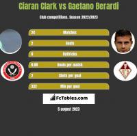 Ciaran Clark vs Gaetano Berardi h2h player stats