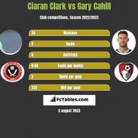 Ciaran Clark vs Gary Cahill h2h player stats