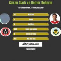 Ciaran Clark vs Hector Bellerin h2h player stats