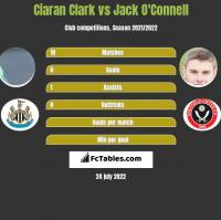 Ciaran Clark vs Jack O'Connell h2h player stats