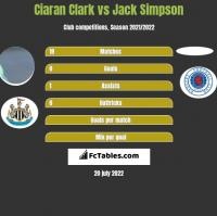 Ciaran Clark vs Jack Simpson h2h player stats