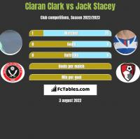 Ciaran Clark vs Jack Stacey h2h player stats