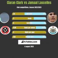 Ciaran Clark vs Jamaal Lascelles h2h player stats