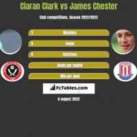 Ciaran Clark vs James Chester h2h player stats
