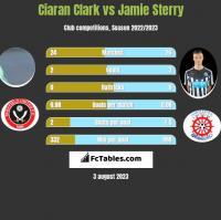 Ciaran Clark vs Jamie Sterry h2h player stats