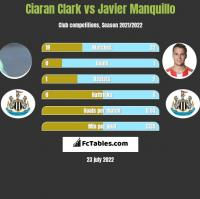 Ciaran Clark vs Javier Manquillo h2h player stats