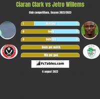 Ciaran Clark vs Jetro Willems h2h player stats