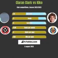 Ciaran Clark vs Kiko h2h player stats
