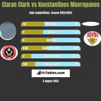 Ciaran Clark vs Konstantinos Mavropanos h2h player stats