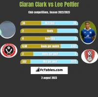 Ciaran Clark vs Lee Peltier h2h player stats