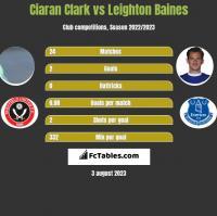Ciaran Clark vs Leighton Baines h2h player stats