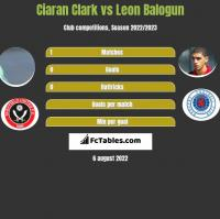 Ciaran Clark vs Leon Balogun h2h player stats