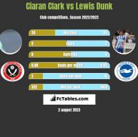 Ciaran Clark vs Lewis Dunk h2h player stats