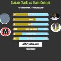 Ciaran Clark vs Liam Cooper h2h player stats