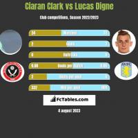 Ciaran Clark vs Lucas Digne h2h player stats