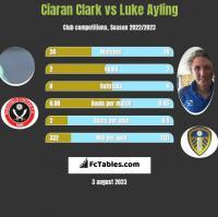 Ciaran Clark vs Luke Ayling h2h player stats