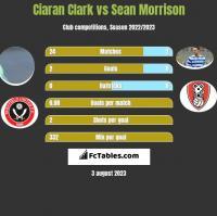 Ciaran Clark vs Sean Morrison h2h player stats