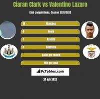 Ciaran Clark vs Valentino Lazaro h2h player stats