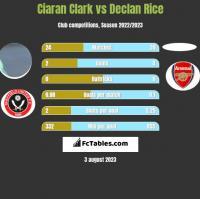 Ciaran Clark vs Declan Rice h2h player stats