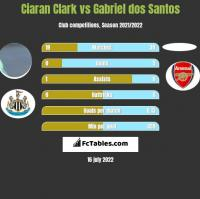 Ciaran Clark vs Gabriel dos Santos h2h player stats
