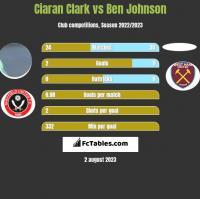 Ciaran Clark vs Ben Johnson h2h player stats