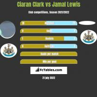 Ciaran Clark vs Jamal Lewis h2h player stats