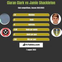 Ciaran Clark vs Jamie Shackleton h2h player stats