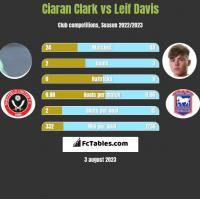 Ciaran Clark vs Leif Davis h2h player stats