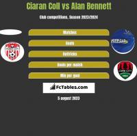 Ciaran Coll vs Alan Bennett h2h player stats