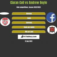 Ciaran Coll vs Andrew Boyle h2h player stats