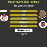 Ciaran Coll vs Brian Gartland h2h player stats
