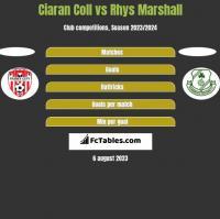 Ciaran Coll vs Rhys Marshall h2h player stats