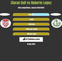 Ciaran Coll vs Roberto Lopez h2h player stats