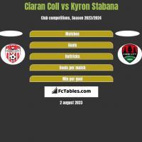 Ciaran Coll vs Kyron Stabana h2h player stats