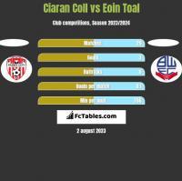 Ciaran Coll vs Eoin Toal h2h player stats