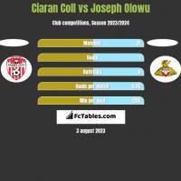 Ciaran Coll vs Joseph Olowu h2h player stats