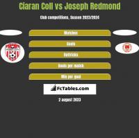 Ciaran Coll vs Joseph Redmond h2h player stats