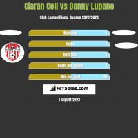 Ciaran Coll vs Danny Lupano h2h player stats