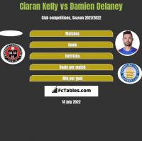 Ciaran Kelly vs Damien Delaney h2h player stats