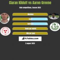 Ciaran Kilduff vs Aaron Greene h2h player stats