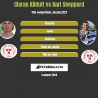Ciaran Kilduff vs Karl Sheppard h2h player stats