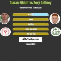 Ciaran Kilduff vs Rory Gaffney h2h player stats